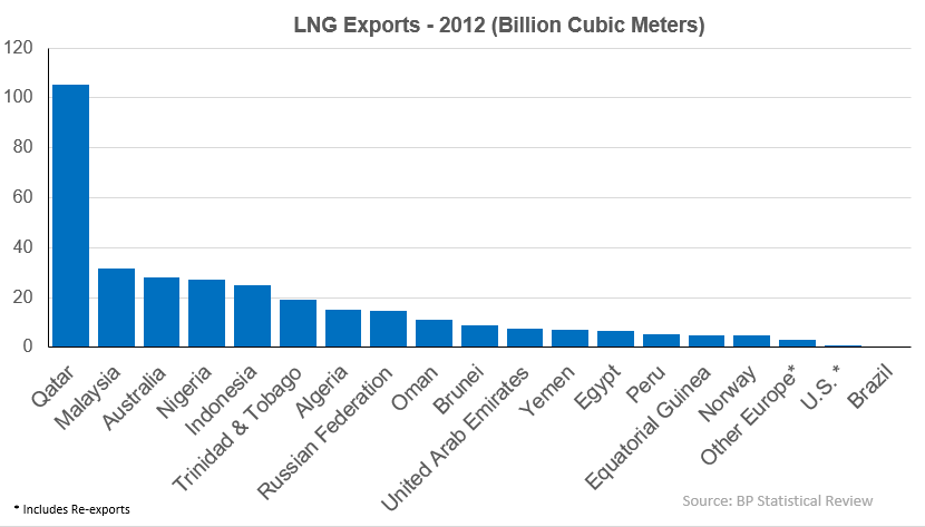 LNG Natural Gas Exports by Country